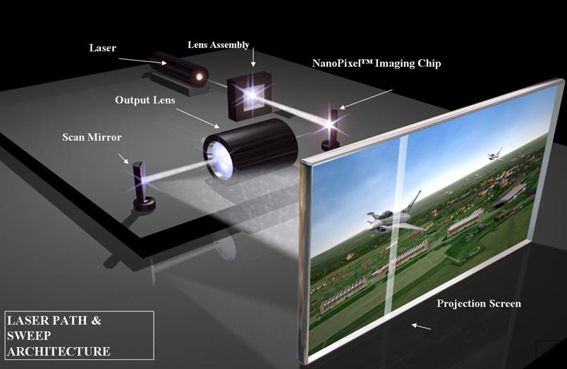 ProjectorArchitecture